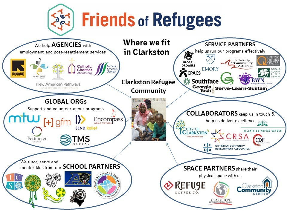 About Friends of Refugees